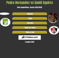 Pedro Hernandez vs Gaddi Aguirre h2h player stats