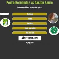 Pedro Hernandez vs Gaston Sauro h2h player stats