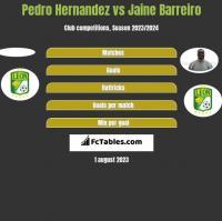 Pedro Hernandez vs Jaine Barreiro h2h player stats