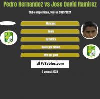 Pedro Hernandez vs Jose David Ramirez h2h player stats