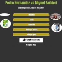 Pedro Hernandez vs Miguel Barbieri h2h player stats