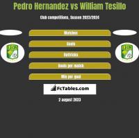 Pedro Hernandez vs William Tesillo h2h player stats