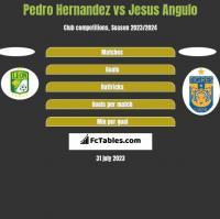 Pedro Hernandez vs Jesus Angulo h2h player stats