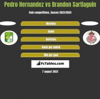 Pedro Hernandez vs Brandon Sartiaguin h2h player stats