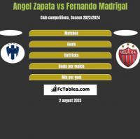 Angel Zapata vs Fernando Madrigal h2h player stats