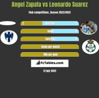 Angel Zapata vs Leonardo Suarez h2h player stats
