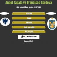 Angel Zapata vs Francisco Cordova h2h player stats