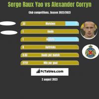 Serge Raux Yao vs Alexander Corryn h2h player stats