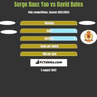 Serge Raux Yao vs David Bates h2h player stats