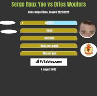 Serge Raux Yao vs Dries Wouters h2h player stats