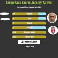 Serge Raux Yao vs Jeremy Taravel h2h player stats