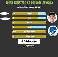 Serge Raux Yao vs Gerardo Arteaga h2h player stats