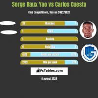 Serge Raux Yao vs Carlos Cuesta h2h player stats