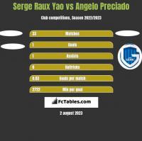 Serge Raux Yao vs Angelo Preciado h2h player stats
