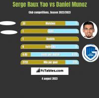 Serge Raux Yao vs Daniel Munoz h2h player stats