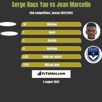 Serge Raux Yao vs Jean Marcelin h2h player stats