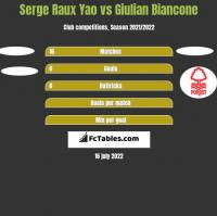 Serge Raux Yao vs Giulian Biancone h2h player stats