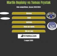 Martin Repisky vs Tomas Frystak h2h player stats