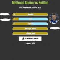 Matheus Bueno vs Neilton h2h player stats