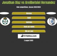 Jonathan Diaz vs Arelibetsiel Hernandez h2h player stats