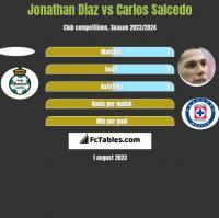 Jonathan Diaz vs Carlos Salcedo h2h player stats