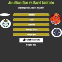 Jonathan Diaz vs David Andrade h2h player stats