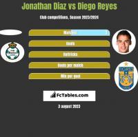 Jonathan Diaz vs Diego Reyes h2h player stats