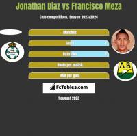Jonathan Diaz vs Francisco Meza h2h player stats