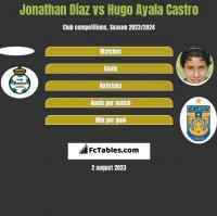 Jonathan Diaz vs Hugo Ayala Castro h2h player stats