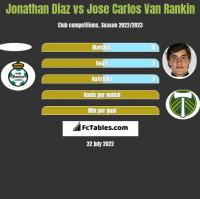 Jonathan Diaz vs Jose Carlos Van Rankin h2h player stats