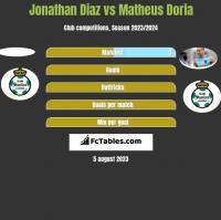 Jonathan Diaz vs Matheus Doria h2h player stats