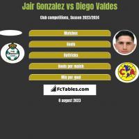 Jair Gonzalez vs Diego Valdes h2h player stats