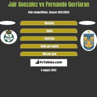 Jair Gonzalez vs Fernando Gorriaran h2h player stats