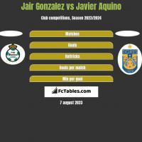 Jair Gonzalez vs Javier Aquino h2h player stats