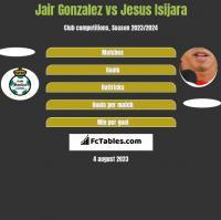 Jair Gonzalez vs Jesus Isijara h2h player stats