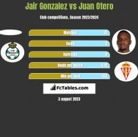 Jair Gonzalez vs Juan Otero h2h player stats