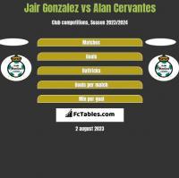 Jair Gonzalez vs Alan Cervantes h2h player stats