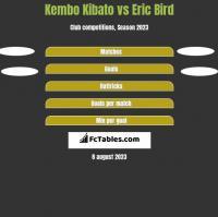 Kembo Kibato vs Eric Bird h2h player stats