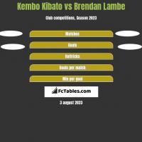 Kembo Kibato vs Brendan Lambe h2h player stats
