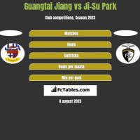 Guangtai Jiang vs Ji-Su Park h2h player stats