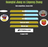 Guangtai Jiang vs Linpeng Zhang h2h player stats