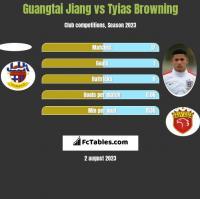 Guangtai Jiang vs Tyias Browning h2h player stats