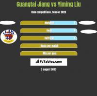 Guangtai Jiang vs Yiming Liu h2h player stats