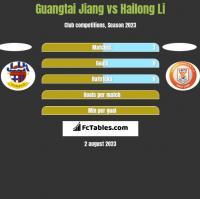 Guangtai Jiang vs Hailong Li h2h player stats