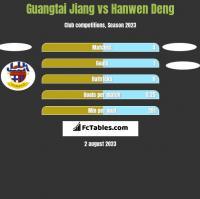 Guangtai Jiang vs Hanwen Deng h2h player stats