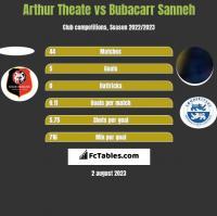 Arthur Theate vs Bubacarr Sanneh h2h player stats
