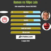 Ramon vs Filipe Luis h2h player stats
