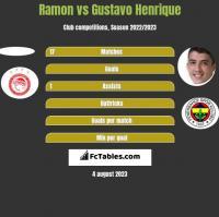 Ramon vs Gustavo Henrique h2h player stats