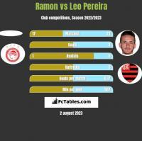 Ramon vs Leo Pereira h2h player stats
