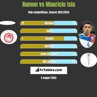 Ramon vs Mauricio Isla h2h player stats